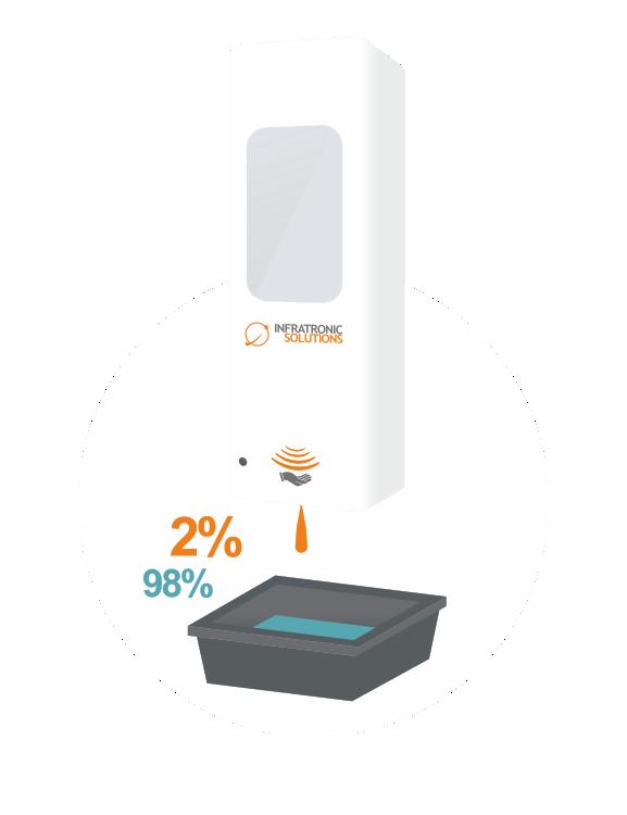Konzentratspender Anwendung Schritt 3 - Der Sensorspender gibt Ihnen automatisch die ab Werk eingestellte Menge an Desinfektionskonzentrat aus