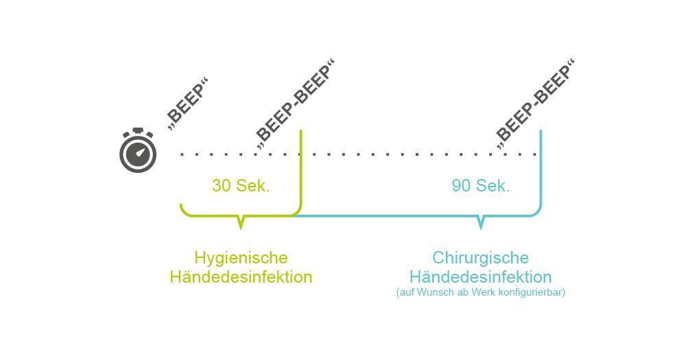 Sensorspender mit Einwirkzeiten-Kontrolle