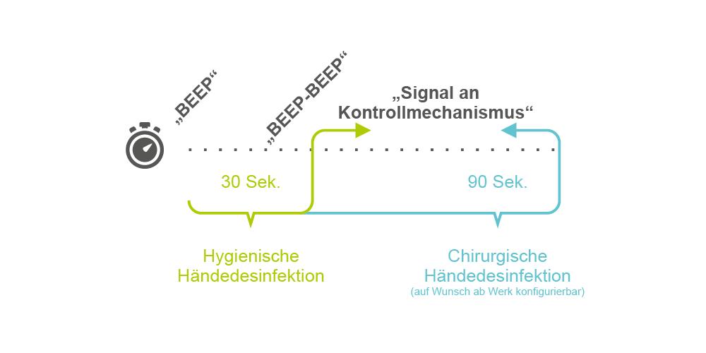Sensorspender mit Zutrittskontrolle