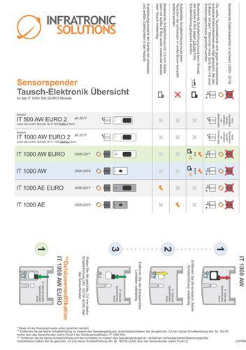 Sensorspender Tausch-Elektronik Übersicht